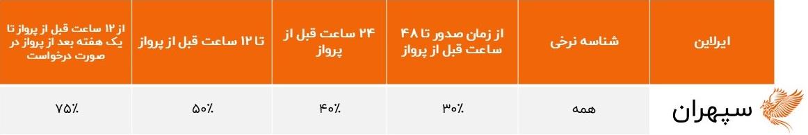 درصد جریمه استرداد بلیط هواپیمایی سپهران